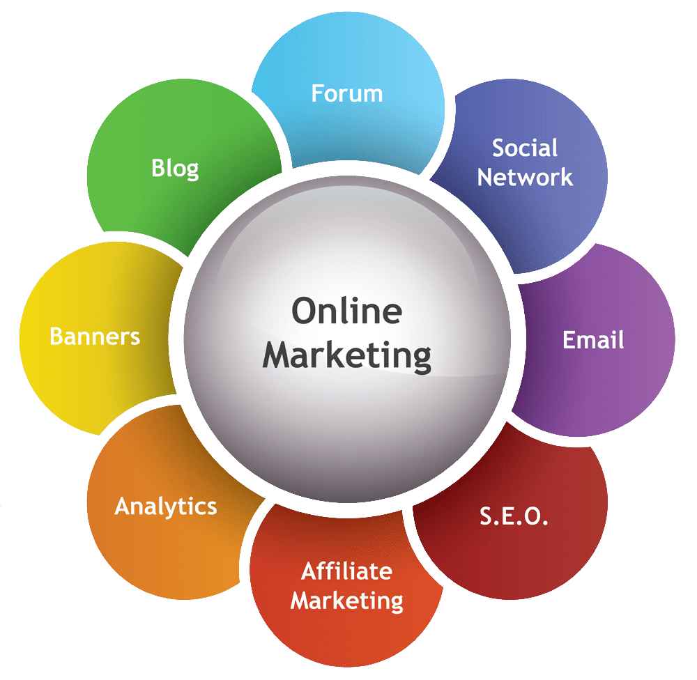 Internet Marketing Company Phoenix - Online Marketing ...
