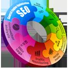 SEO Process 360